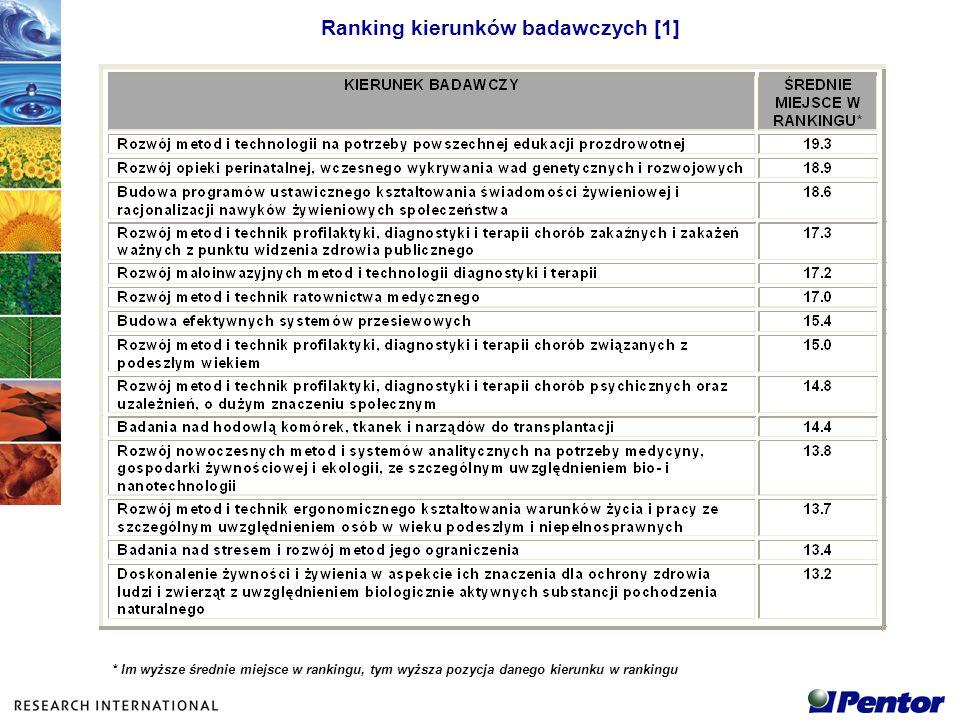 Ranking kierunków badawczych [1]